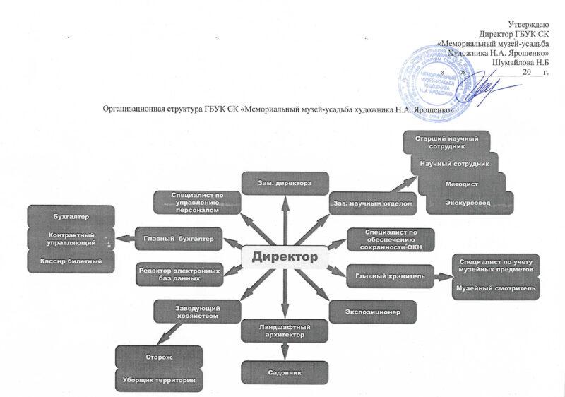 Организационная структура ГБУК СК «Мемориальный музей-усадьба художника Н.А. Ярошенко»
